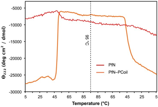 Thermal denaturation and renaturation of recombinant PfN–PCoil (orange) and PfN (red) monitored by CD at 222 nm (corresponding to a minimum in both CD spectra).The CD was measured in a 1 mm path length cell as a function of increasing temperature between 5°C and 95°C (left) and then decreasing temperature between 95°C and 5°C (right). The temperature was changed at a rate of 1°C per minute. Both PfN–PCoil (0.35 mg/ml) and PfN (0.1 mg/ml) were in 10 mM Tris, 150 mM NaCl, pH 7.4. PfN–PCoil showed a sharp transition at around 49°C corresponding to the loss of α-helical coiled-coil structure. The CD signal was almost completely recovered upon cooling, with a sharp transition about 45°C. This behaviour is indicative of a reversible structural transition for the α-helical coiled-coil. The PfN fragment gradually lost its CD signal with a transition midpoint of about ∼52°C. The gradual nature of this transition suggests denaturation rather than a cooperative unfolding. The PfN CD signal was not regained upon cooling.