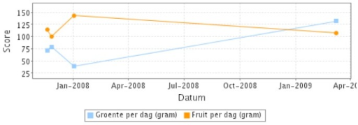 Example of the self-monitor for fruit and vegetable intake.