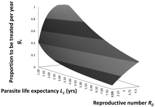 Critical fraction of the population to be treated.The predicted relationship between the critical fraction of the human population to be treated, , per annum with efficacy, , 0.9, and the basic reproductive number, , and parasite life expectancy,  in years (from equation 11 in the main text).
