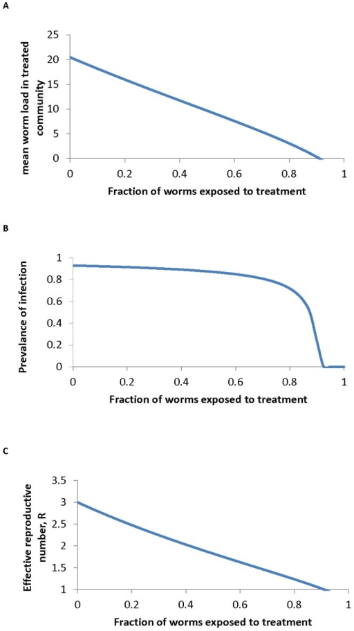 Impact of fraction treated on worm burden, prevalence and effective reproduction number.The impact of the fraction of the population treated, , on A the mean worm burden , B the prevalence of infection,  and C the effective reproductive number , as described in equation 10. Parameter values are set for A. lumbricoides as follows:  = 0.81,  = 3,  = 1 yr,  = 0.967 and  = 0.95.