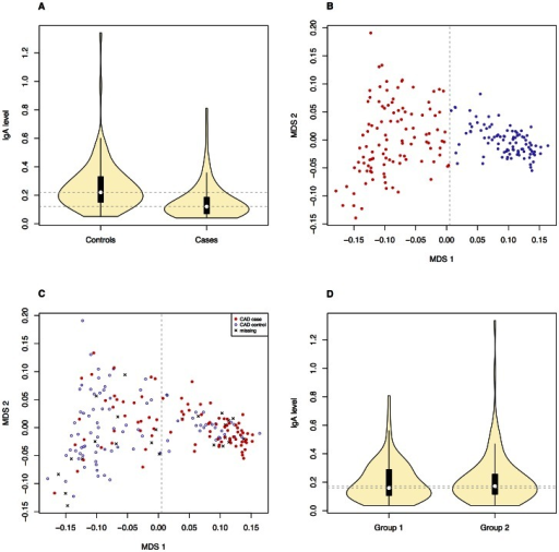 Correlation between the phenotypes and obvious population structure was detected in the GSD population.The difference in IgA levels (pdiff = 1.1×10−5, based on Welsh two sample t-test) in CAD cases and CAD controls (Ntotal = 184, before removing CAD controls with low IgA levels) is presented with boxplots (A). The GSD population is visualised with an MDS-plot displaying the formation of two subpopulations (B) with the uneven distribution of CAD cases and CAD controls (C). The distribution of IgA levels across the subpopulations is visualized with violin plots (D). Panels B-D include all dogs after QC (n = 203) and the dotted lines on the violin plots (A and D) correspond to the respective median values.