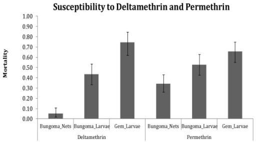 Susceptibility status of mosquito populations. Mortality of An. gambiae s.l. mosquito samples when exposed to deltamethrin and permethrin. Bungoma_Nets represents mortality of f1 offspring of mosquitoes collected resting inside nets in Bungoma, Bungoma_larvae represents mortality of samples collected as larvae in Bungoma and reared to adults for exposure while Gem_larvae mortality represents mortality of samples collected as larvae in Gem and reared to adults for exposure.