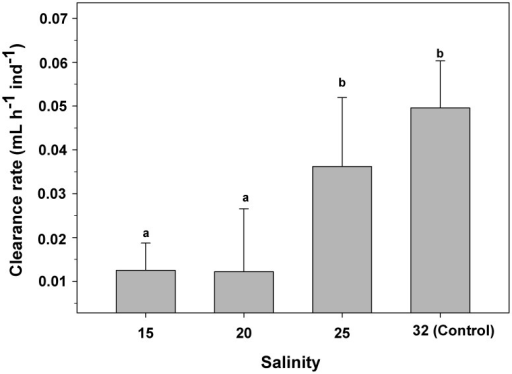 Crepipatella peruviana: Effect of salinity exposition on clearance rate of early veligers.Each bar represents means and SD (total n = 6 replicates per treatments, with 10 veligers per replicate). Different letters above the bars indicate significant differences (p<0.05).