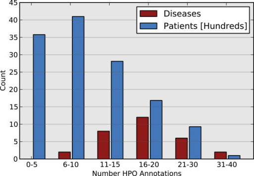Simulated HPO term annotation counts. Distribution of the number of HPO term annotations per disease for the 33 Mendelian diseases used in the simulation cases (shown in red), and the number of HPO term annotations per simulated patient (shown in blue).