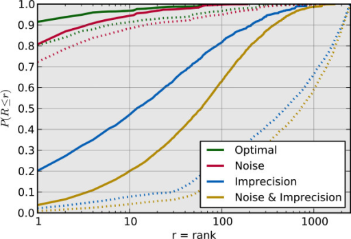Causative gene rank cumulative distribution function. The cumulative distribution function of causative gene rank for the four simulated scenarios taken across the 33 simulated diseases. The solid lines are the results obtained when ranked by similarity score. The dashed lines are the results obtained when ranked by p-value. The x-axis is the rank, r, and the y-axis is the probability that the causative gene rank, R, is less than or equal to r. Note that the x-axis is on a logarithmic scale.