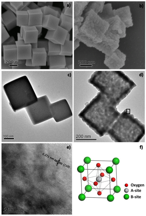 SEM (a, b) and TEM (c, d) images of the obtained nanocube-like precursors before (a, c) and after (b, d) annealing, respectively; (e) High-resolution TEM image of porous LaNiO3 nanocubes; (f) ABO3 perovskite oxides structure.