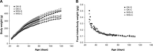 Body weight and food intake with salsalate treatment.Note: (A) Body weights and (B) food intake normalized to body weight as a function of age in GK and WIS rats with and without salsalate treatment.Abbreviations: GK, Goto-Kakizaki; GK-C, GK rats with standard diet; GK-S, GK rats with salsalate-containing diet; WIS, Wistar; WIS-C, WIS rats with standard diet; WIS-S, WIS rats with salsalate-containing diet.