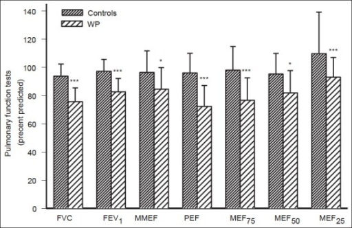 Comparison of pulmonary functional tests (PFT) between water pipe (WP) smokers and non smokers (controls) subjects. Values were presented as mean ± SD of percent predicted (for smokers and non smokers n = 58 and 50 respectively). FVC = Forced vital capacity, FEV1 = Forced expiratory volume in one second, MMEF = Maximal mid expiratory flow, PEF = Peak expiratory flow, MEF75, MEF50, and MEF25 = Maximal expiratory flow at 75%, 50%, and 25% of the FVC, respectively. * = P < 0.005, * = P < 0.001