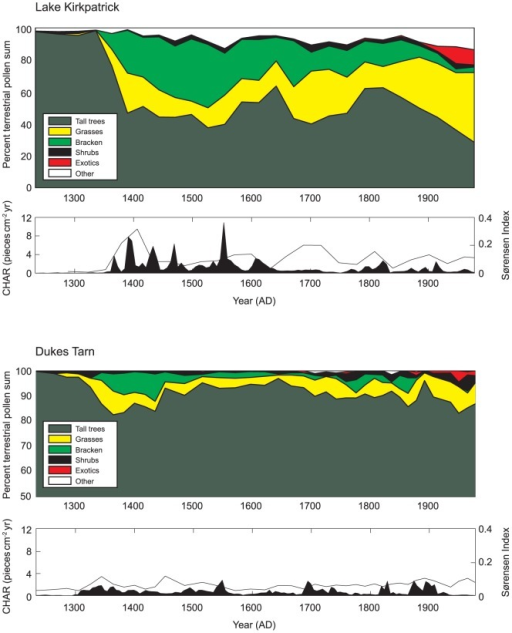 Statistical analysis of vegetation change and rate of vegetation change (based on Sørensen's similarity index) and changes in fire activity (based on CHAR, charcoal particles cm−2 yr−1, and fire event determination), Lake Kirkpatrick and Dukes Tarn.Colored panels show change in percent of total terrestrial pollen percentages for native trees and disturbance-associated taxa (e.g., Poaceae, Pteridium) and non-native taxa (Pinaceae, Rumex, Taraxacum-type) introduced by Europeans for Lake Kirkpatrick (top) and Dukes Tarn (bottom). Black and white panels show charcoal accumulation rates and Sørensen's distance between each pollen sample and the next oldest pollen sample.
