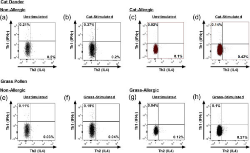 Allergen-induced Th1, Th2 and Tr1-like cell populations in allergic and non-allergic participants. Data represents (a) CD154+IL-4+ Th2 cells, (b) CD154+IFNγ+ Th1 cells and (c) CD154+IL-10+ Tr1-like cells illustrated as the background-corrected frequency of positive cells per 106 CD4 T cells on a log scale, (d) Th2: Th1 ratio.