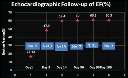 Serial mean left ventricular ejection fraction plotting on echocardiographic follow-up