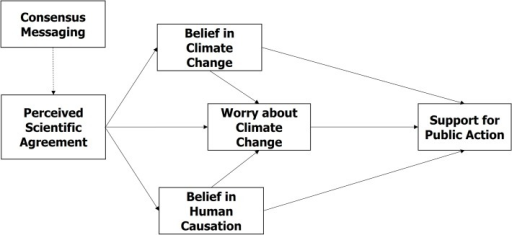 The Gateway Belief Model (GBM).