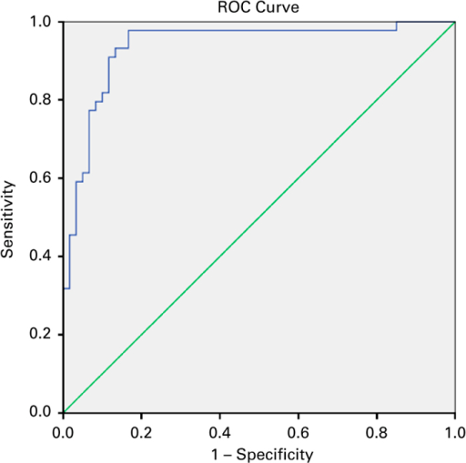 Receiver operating characteristic (ROC) curve and its coordinates for the forced expiratory volume in 1 s /forced expiratory volume in 6 s (FEV1/FEV6) ratio using post-BD FEV1/FVC<0.7 as criterion for chronic airflow obstruction (AUC: 0.937).