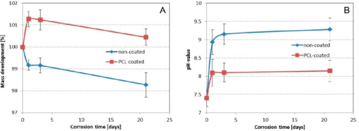 Corrosion-induced mass loss of non-coated and PCL-coated magnesium structures (A) and pH-value of surrounding medium (B) in Sørensen buffer (0.1 M, pH 7.4) at 37 °C. Data shown as means ± SD.