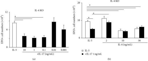 IL-4 attenuates the suppressive effects of IL-17A on eosinopoiesis. Bone-marrow cultures were established with IL-5, alone or in association with IL-17A, IL-4, or both, from IL-4-deficient mice of the BALB/c background mice, as described in legend of Figure 1. Data (mean + SEM) are the numbers of EPO+ cells recovered at day 7. (a) Concentration-response relationship for IL-17A with significant suppression down to 0.1 ng/mL (comparing with Figure 1(a)). (b) Effect of adding IL-4 in different concentrations to cultures in the absence (white bars) and in the presence (black bars) of IL-17, 1 ng/mL. 2 ng/mL abolished the suppressive response to IL-17A, which is highly effective in the absence of exogenous IL-4. Data are mean ± SEM of the numbers of EPO+ cells recovered at day 7. ∗P < 0.05 for the indicated differences.