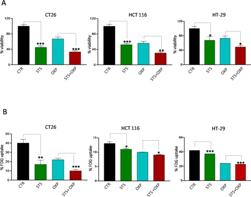 Effects of STS in combination with chemotherapy on viability and glucose uptake by colon carcinoma cellsTumor cells were cultured in with either low glucose (0.5 g/l) and 1% serum (in vitro STS) or the standard glucose levels (1.0 g/l) and 10% serum (control) for 48 hours. Then, cells were incubated with 40 μM oxaliplatin (OXP) for 24 hours. Panel A shows cell viability of different mouse and human colon carcinoma cell lines (CT26, HCT 116 and HT-29) as determined by Trypan Blue Assay. Panel B shows 18F-Fluorodeoxyglucose (FDG) uptake by different colon carcinoma cells (CT26, HCT 116 and HT-29). Tumor cells were incubated with FDG at 37 KBq/ml for 60 minutes. FDG retention was measured as the ratio between bound and total radioactivity. Data are expressed as percentage of viable cells ± SD. P value was calculated using unpaired t-test with Welch's correction. *: P<0.05; **: P<0.01; ***: P<0.001.