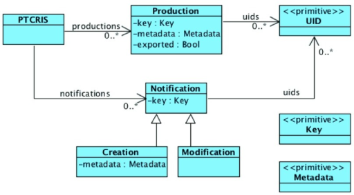 Overview of a PTCRIS service data model.