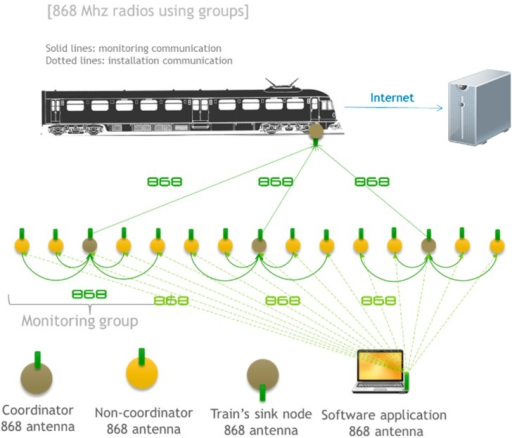 868 MHz radios using groups: communication architecture.