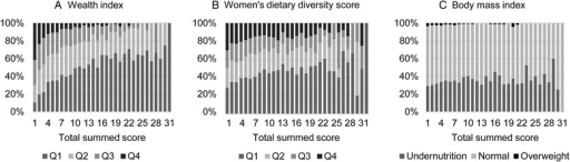 The relationship between the summed food insecurity score and the indicators of household food insecurity: (a) wealth index; (b) women's dietary diversity score; and (c) women's body mass index (Q1: 0-25th percentile; Q2: 25−50th percentile; Q3: 50-75th percentile; Q4: 75-100th percentile)