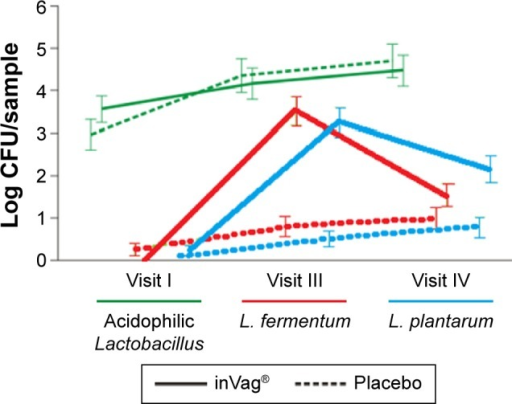 Comparison of changes in the abundance of L. fermentum, L. plantarum, and acidophilic Lactobacillus species in vaginal smears of patients receiving either inVag® or placebo.Abbreviations: CFU, colony forming units; L. fermentum, Lactobacillus fermentum; L. plantarum, Lactobacillus plantarum.