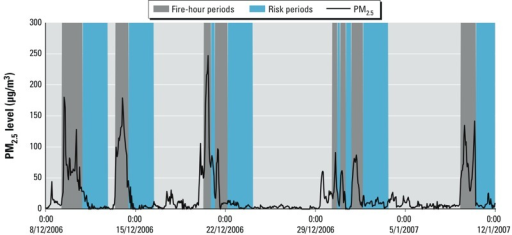 "Hourly average PM2.5 concentration in Melbourne from 8 December 2006 through 12 January 2007 (0:00, midnight). The dark gray areas represent the ""fire-hours"" (periods with forest fire smoke), and the blue areas represent the ""risk period"" (at least 1 fire-hour in the previous 48 hr)."