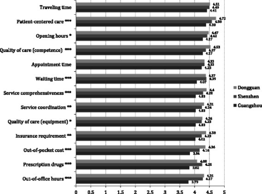 Patient Satisfaction to Current Care Provider (1–5 Likert Scale)