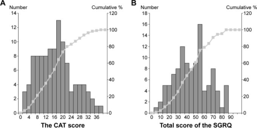 Frequency distribution histograms and cumulative frequency distribution curves of CAT (A) and SGRQ (B) total scores in 109 consecutive subjects with stable COPD.Notes: The bars show the frequency distribution for each score. Line plots indicate the cumulative percentage of patients.Abbreviations: CAT, COPD assessment test; COPD, chronic obstructive pulmonary disease; SGRQ, St George's Respiratory Questionnaire.