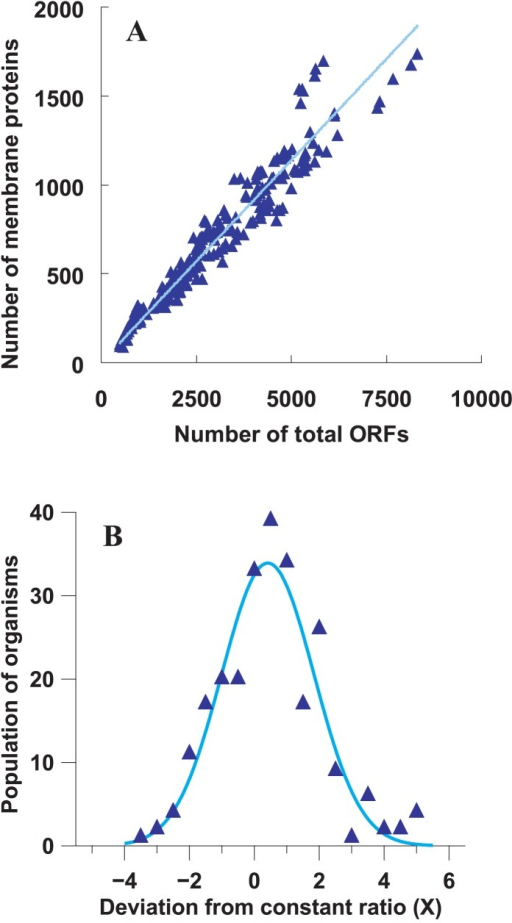 Ratio of membrane proteins to total proteins for various organisms was estimated by prediction systems SOSUI and SOSUIsignal, leading to an average constant value of 0.23. (A) Number of membrane proteins is plotted as a function of total ORFs for 248 prokaryota. The solid blue line was obtained by least square deviation analysis: y=0.228x, with an R2-value of 0.933. (B) The distribution of the deviation from the constant ratio calculated by equation (4) is shown for all organisms. A Gaussian distribution fitted to the data points is represented as a solid blue line. Skewness, kurtosis and standard deviation of distribution are 0.347, 2.404 and 1.561, respectively.
