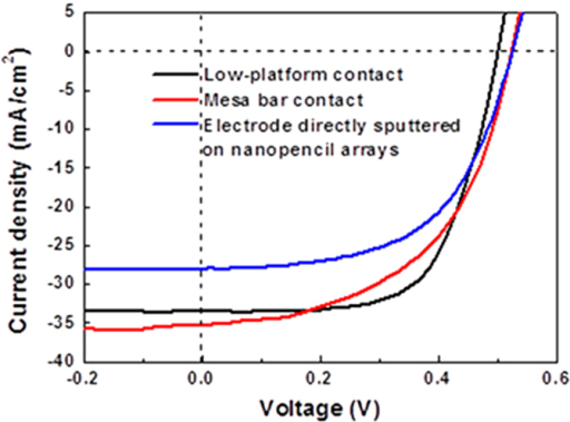 Current density-voltage (J-V) curves of inverted Si nanopencil arrayed solar cells with different top electrode contact design: directly deposited on top of the nanopencil arrays, mesa bar and low-platform configuration.