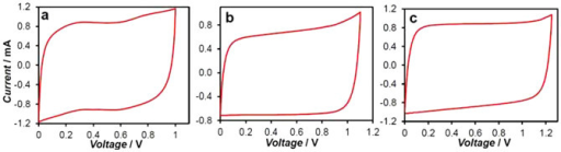 Voltages of asymmetrical supercapacitors.Cyclic voltammograms of asymmetrical supercapacitors of (a) 900 mC PAN-CNT (+) / 1.0 mol L−1 HCl / 2 mg CMPB (−), (b) 630 mC PPY-CNT (+) / 0.5 mol L−1 KCl / 1 mg CMPB (−), and (c) 3 C PEDOT-CNT (+) / 0.5 mol L−1 KCl / 1.7 mg CMPB (−). Voltage scan rates: (a) 10, (b) 20 and (c) 10 mV s−1, respectively.