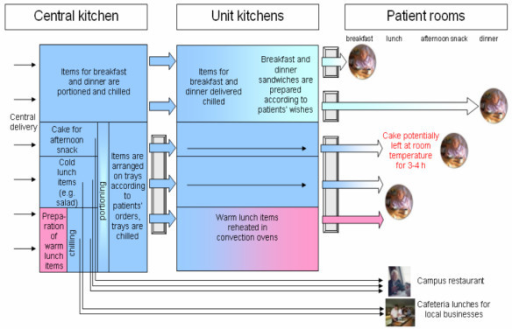 Food distribution system within the nursing units and other customers of the central kitchen.