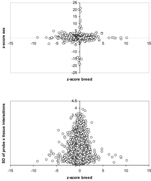 Relation between z-scores. Plot of z-scores of breeds and sexes (top), and between the breed z-scores and the standard deviation within probes of Probe × Tissue solutions (bottom).