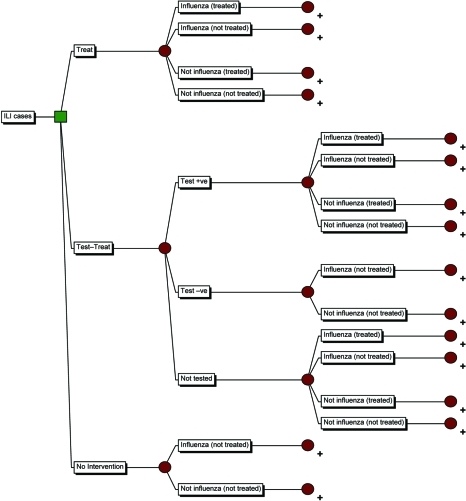 Decision analytical model tree of treatment strategies for patients with an influenza-like illness (ILI) during an influenza pandemic. All branches culminate in the subtree (indicated with +). QALY, quality-adjusted life year; CAR, clinical attack rate.