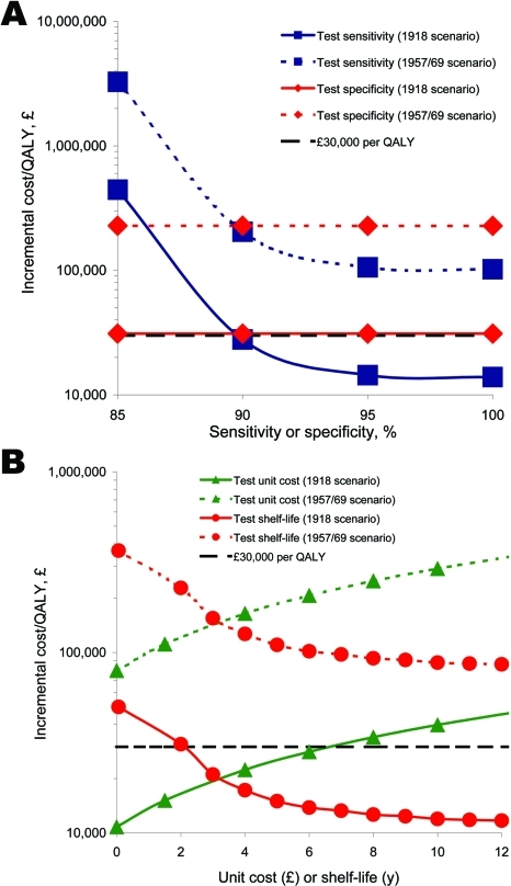 Univariate sensitivity analyses of the incremental cost-effectiveness of the test-treat strategy over the treat only strategy to A) near-test sensitivity and specificity and B) near-test unit cost and shelf-life. The test-treat program becomes cost-effective below the cost-effectiveness threshold (£30,000 per quality-adjusted life year [QALY] gained).