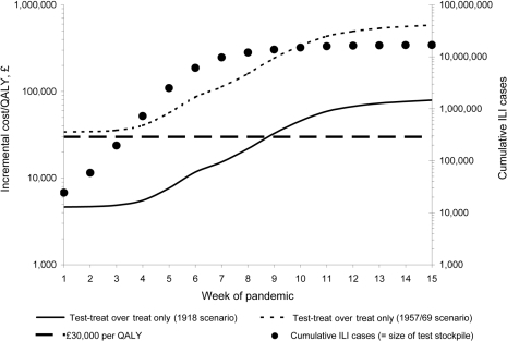 Incremental cost-effectiveness of the test-treat strategy over the treat-only strategy during a pandemic wave (antiviral [AV] stockpile = 14.6 million courses, test stockpile = number of cumulative influenza-like [ILI] cases, clinical attack rate = 25%). QALY, quality-adjusted life year.