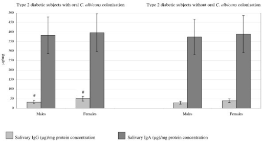 Salivary IgG (μg)/mg protein and IgA (μg)/mg protein concentrations in type 2 diabetic subjects with and without oral C. albicans colonization in relation to gender. # p < 0.001 indicates a higher concentration of salivary IgG (μg)/mg protein concentration in type 2 diabetic females compared to males with T2D and oral C. albicans colonization. Differences in levels of salivary IgG (μg)/mg protein and IgA (μg)/mg protein in type 2 diabetic males and females with and without oral Candida albicans (C. albicans) colonisation were tested using multiple logistic regression. Data are mean ± 2 standard deviations.