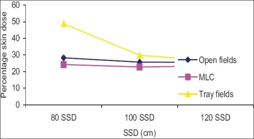 Comparison of percentage skin dose 20 × 20 cm2 open field vs. 25% blocked field with tray and MLC for various SSDs