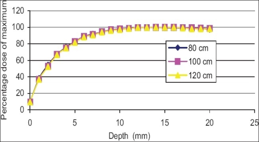 Percentage dose buildup curves for 6 MV photon at various source-to-surface distance for 10 × 10 cm2 wedge fields