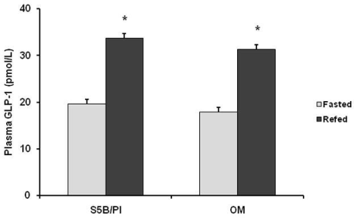 Plasma GLP-1 (active) levels were measured in OM and S5B rats fed a high fat diet and either fasted for 24h or fasted for 24h and then refed for 2h. In OM and S5B rats, circulating GLP-1 (active) levels were increased following refeeding. Data are shown as mean ± SEM. * Fasted vs. Refed, (p<.05).