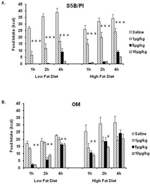 A. S5B rats were administered varying doses of Ex-4 following a 24h fast and given access to either low fat or high fat diet. Ex-4 dose dependently decreased high fat and low fat diet intake at 1h, 2h, and 4h. B. Following a 24h fast, OM were administered Ex-4 and low fat and high fat intake were measured. The two highest doses of Ex-4 (5μg/kg and 10μg/kg) decreased low fat diet intake at 1h, 2h, and 4h and high fat diet intake at 1h. The highest dose of Ex-4 decreased high fat food intake at 2h, but not at 4h. Data are expressed as cumulative food intake in kilocalories (kcal) and shown as mean ± SEM. * saline vs. Ex-4, (p<.05).