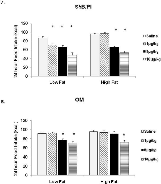 High fat and low fat food intake was measured 24h following Ex-4 administration. A. In S5B rats, low fat and high fat diet intake was suppressed by Ex- 4 (1μg/kg, 5μg/kg, 10μg/kg and 5μg/kg, 10μg/kg). B. In OM rats, Ex-4 administration suppressed low fat intake and high fat food intake (5μg/kg, 10μg/kg and 10μg/kg). Data are expressed as cumulative food intake in kilocalories (kcal) and shown as mean ± SEM. * saline vs. Ex-4, (p<.05).