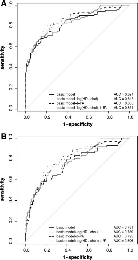 A: ROC curves and summaries for all mothers using a basic model (including age, gestational age at sampling, BMI, ethnicity, family history of diabetes, and prior GDM) and with addition of independent predictors (HDL cholesterol and t-PA). AUC, area under ROC curve. B: ROC curves and summaries for women with no prior GDM using a basic model (including age, gestational age at sampling, BMI, ethnicity, and family history of diabetes) and with addition of independent predictors (HDL cholesterol and t-PA).