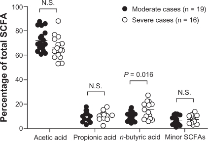 SCFA distribution in fecal samples from patients classified as moderate cases (n = 19) and patients classified as severe cases (n = 16). Individual SCFA are shown as mean percentages of total SCFA concentration. Note, the proportion of n-butyric acid is higher in severe cases versus moderate cases (P = 0.016). Minor SCFAs = sum of percentages of i-butyric, i-valeric, n-valeric, i-caproic, and n-caproic acids.