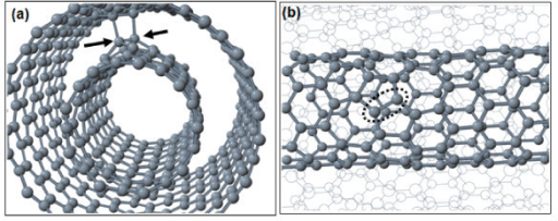 Pairs of carbon interstitials in a (9,0)@(18,0) double-wall carbon nanotube. (a) Inter-tube bridge (arrows point to C interstitials), (b) hillock on the inner (9,0) tube (the atoms and bonds of the outer shell are shown in a wire frame).