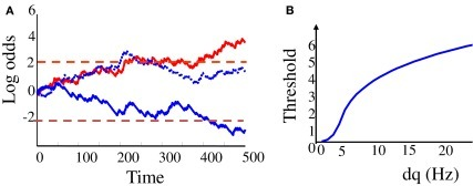"""Bayesian"" diffusion model. (A) Log odd ratios Lt as a function of time in the trial (t = 0: start of sensory stimulation) on three different trials. Dashed lines correspond to the decision thresholds. Red plain line: a correct trial where ""choice A"" was made (i.e., the upward threshold was reached first), and choice ""A"" was indeed the correct choice. Blue plain line: another correct trial where choice B was made (the lower decision threshold was reached first) and B was indeed the correct choice. Dotted blue line: an error trial where choice ""A"" was made while choice ""B"" would have been the correct choice. (B) Optimal decision thresholds as a function of the strength of the modulation of input firing rate by motion direction (dq)."