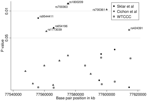 Evidence of association between SNPs in FBXL3 and bipolar disorder in three independent samples(WTCCC [30], Sklar et al [31] and Cichon et al [32]).