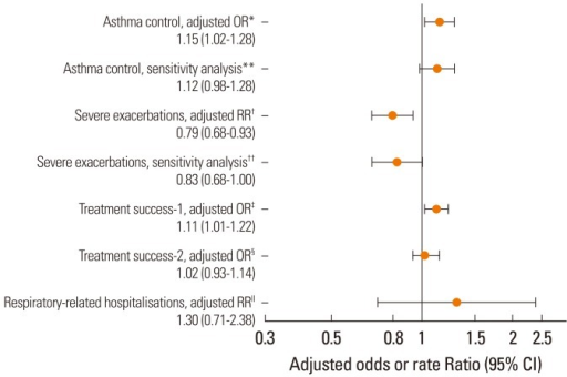Study endpoint results (adjusted odds ratios and rate ratios) over 1 year after the first ICS prescription for patients prescribed ICS and salbutamol via same device (n=3,428) as compared with mixed inhaler device types (n=5,452)Mixed devices: RR/OR=1.0*Adjusted for age, sex, paracetamol prescriptions, number of GP surgery consultations, number of GP out-of-hours consultations, GERD diagnosis, and time between diagnosis and the index date; **Sensitivity analysis excluded patients younger than 12 years and those prescribed >800 µg/day on the index date (same device cohort n=2,392; mixed devices cohort n=3,841). Adjusted for age, sex, number of GP home visits, number of GP out-of-hours consultations, and time between diagnosis and the index date; †Adjusted for age, asthma prescriptions, NSAID prescriptions, number of planned OPD visits, number of asthma consultations, number of GP out-of-hours consultations, number of telephone consultations, and time between diagnosis and the index date; ††Sensitivity analysis excluded patients younger than 12 years and those prescribed >800 µg/day on the index date. Adjusted for age, acute oral corticosteroids, number of primary care consultations, and time between diagnosis and the index date; ‡Adjusted for age, SES, asthma prescriptions, NSAID prescriptions, CCI score, number of primary care consultations, ICS dose at the index date, and time between diagnosis and the index date; §Adjusted for age, SES, asthma prescriptions, NSAID prescriptions, number of primary care consultations, number of planned OPD appointments, ICS dose at IPD, and time between diagnosis and the index date; ∥Adjusted for age, baseline number of asthma-related hospitalisations, number of planned OPD visits, and number of GP out-of-hours consultations.CCI, Charlson comorbidity index; GP, general practice; GERD, gastro-oesophageal reflux disease; ICS, inhaled corticosteroid; IPD, index prescription date; NSAID, nonsteroidal anti-inflammatory drug; OPD, Outpatient Department; OR, odds ratio; RR, rate ratio; SES, socioeconomic status.