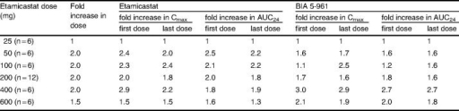 Proportionality of maximum concentration (Cmax) and area under the plasma concentration-time curve from time 0 to 24 hours (AUC24) of etamicastat and BIA 5-961 following the first dose (day 1) and the final dose (day 10) of repeated administration of etamicastat to healthy subjects