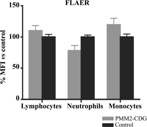 Level of expression of glycosylphosphatidyl inositol (GPI) anchored-proteins on different blood cells in PMM2-CDG patients and control subjects. The study was done by flow cytometry using proaerolysin variant (FLAER). Values are expressed as % mean fluorescence intensity (MFI) vs that observed in controls. PMN: Polymorphonuclear cells.