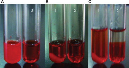 Photographs of mixtures of DOX with (1) (NH4)2SO4 and (2) NH4EDTA at 25°C and pH 4 (A) before centrifugation, (B) after centrifugation, and (C) diluted with isochoric distilled water.Abbreviations: DOX, doxorubicin; EDTA, ethylenediaminetetraacetic acid.